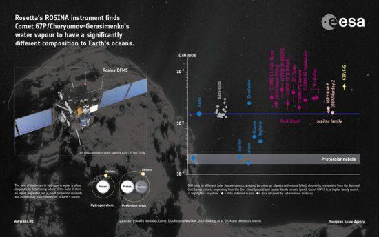 Copyright Spacecraft: ESA/ATG medialab; Comet: ESA/Rosetta/NavCam; Data: Altwegg et al. 2014 and references therein