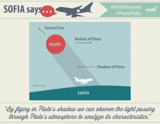 credit: NASA/SOFIA